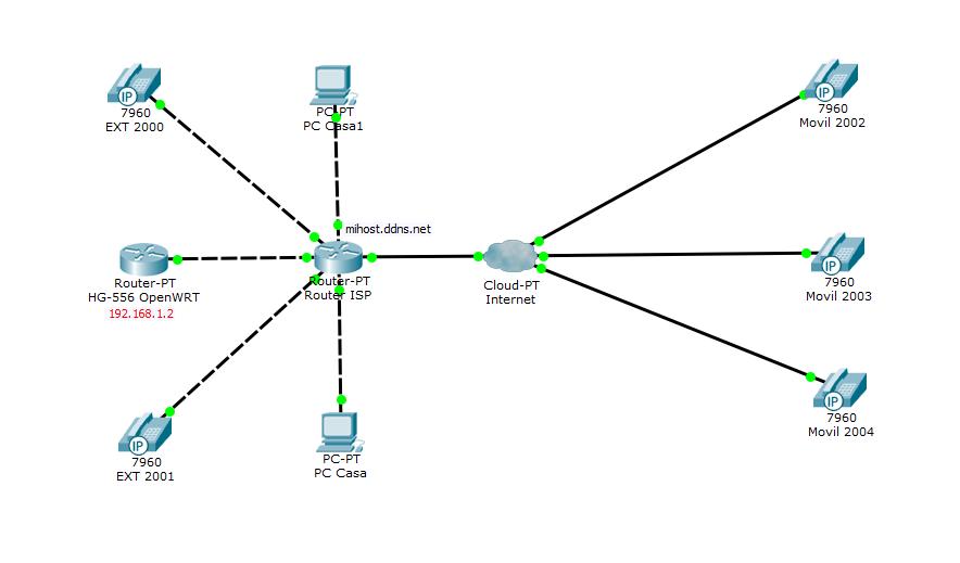 Escenario propuesto Asterisk sobre OpenWRT